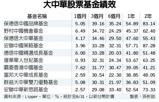 大中華股票基金績效