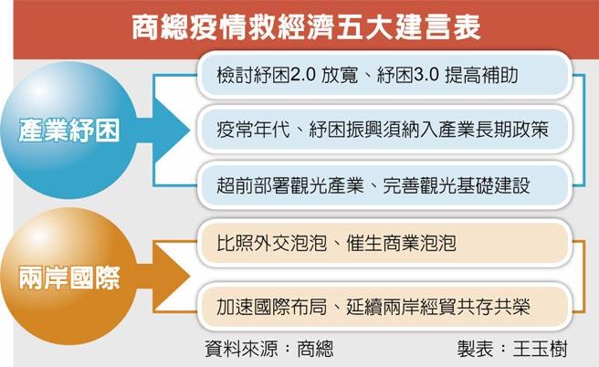 商總疫情救經濟五大建言表