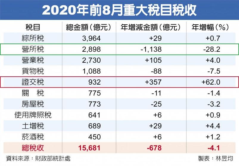 2020年前8月重大稅目稅收