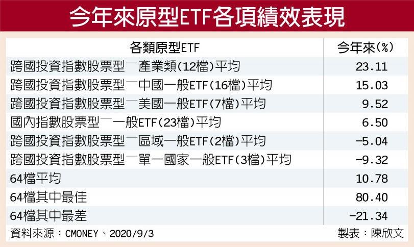 今年來原型ETF各項績效表現