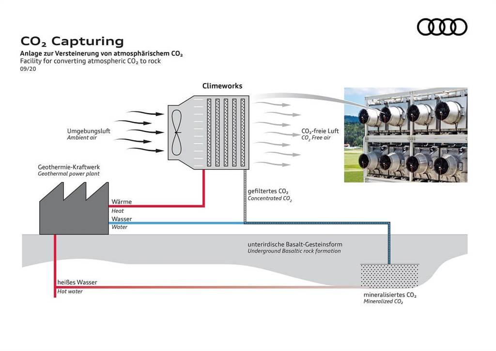 Audi與Climeworks合作一起捉拿二氧化碳 捕獲後永久存於地底