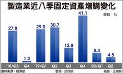 製造業固定資產增購 連8季正成長