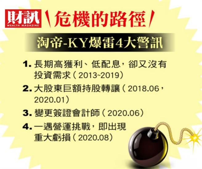 淘帝-KY爆雷4大警訊(圖/財訊雙周刊提供)