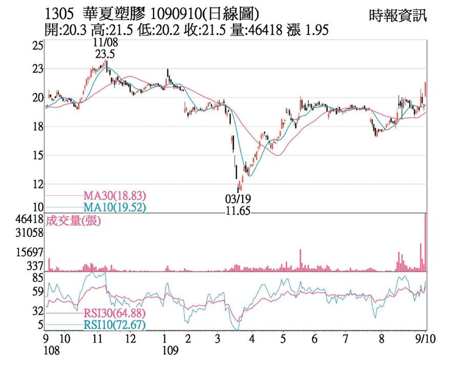 華夏日線圖
