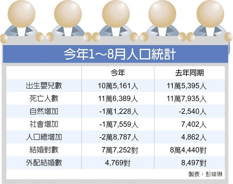今年1~8月人口統計