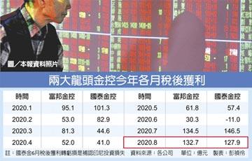 金控雙雄 7、8月海賺540億
