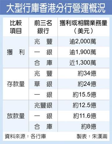 香港金融地位動搖 合庫決收攤港財管業務