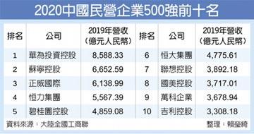 陸民營企業500強出爐 華為連五年奪冠