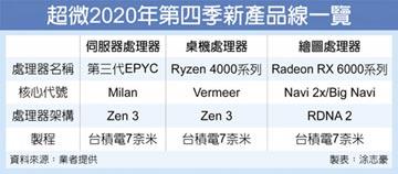 超微將發表新一代CPU、GPU