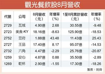 餐飲業復甦 豆府8月營收跳升43%