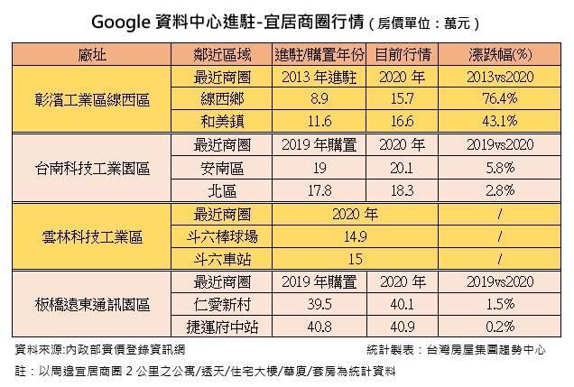Google資料中心進駐-宜居商圈行情(房價單位:萬元)