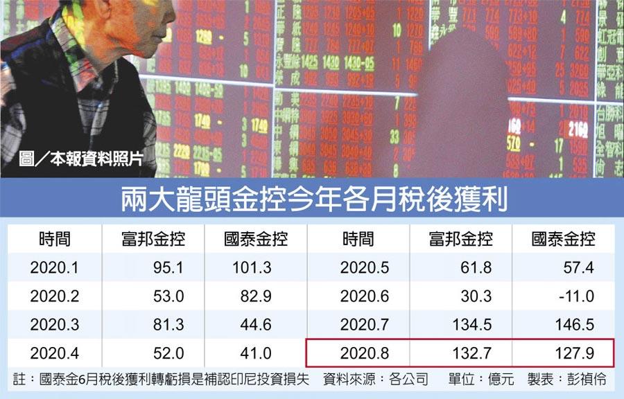 兩大龍頭金控今年各月稅後獲利  圖/本報資料照片
