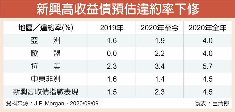 新興高收益債預估違約率下修