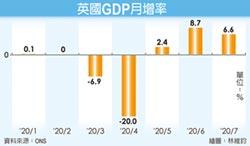 英國7月GDP月增6.6% 連三月成長
