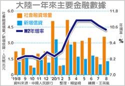 國債加大發行助攻 陸8月社會融資增量翻倍