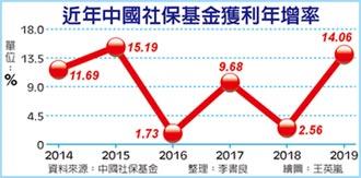 中國社保基金 去年投資報酬率逾14% 遠超越年均水準