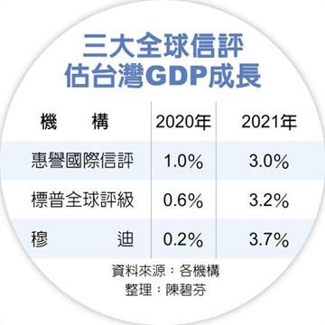 台灣今、明年GDP成長 惠譽上修