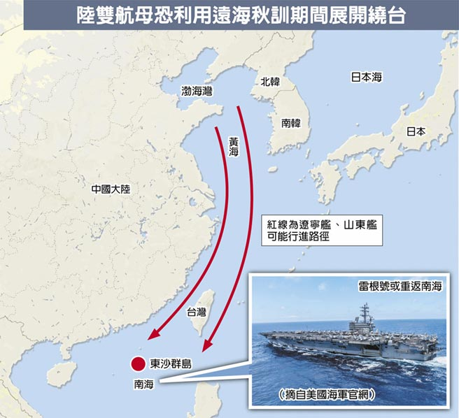 陸雙航母恐利用遠海秋訓期間展開繞台