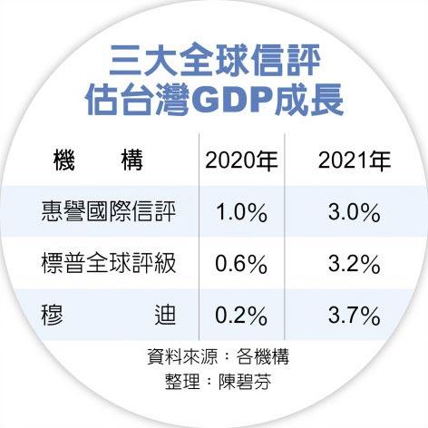 三大全球信評估台灣GDP成長