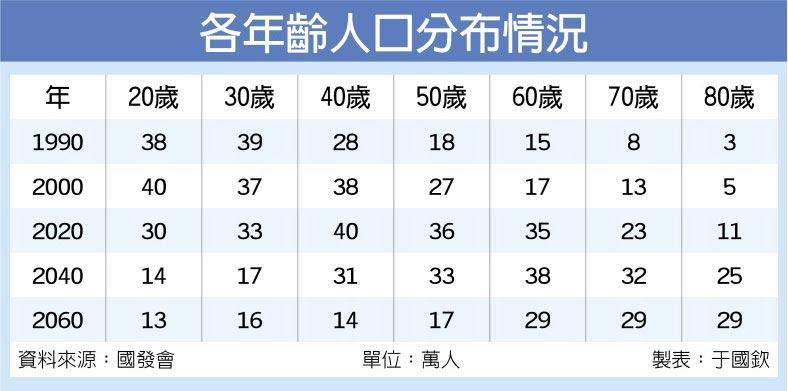 各年齡人口分布情況