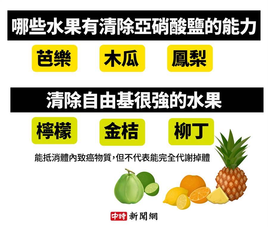 能清除亞硝酸鹽和清除自由基的水果