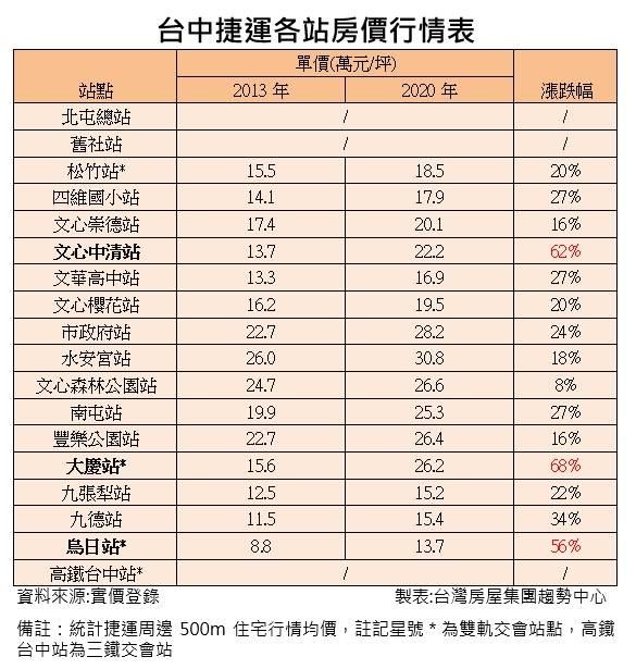 台中捷運各站房價行情表