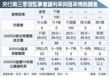 超級央行周登場 台利率估連二凍