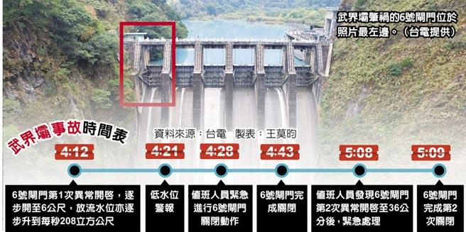 武界壩事故時間表