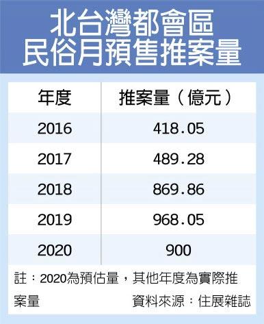 北台灣都會區民俗月預售推案量