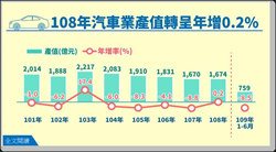 受惠外銷市場回溫 去年汽車業產值年增0.2%