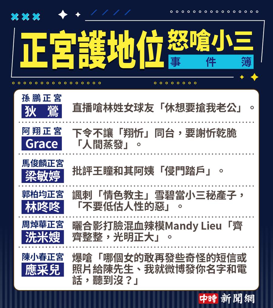 正宮怒嗆小三事件簿。(製表/中時電子報)