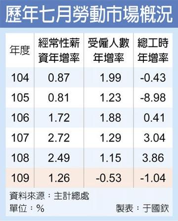 7月經常性薪資42K 年增1.26%近四年同月最低