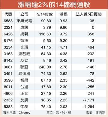 康全電訊IPO+華為轉單 14檔網通股轉強