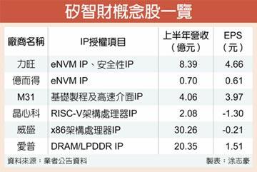 輝達併購安謀 IP概念股將吃轉單