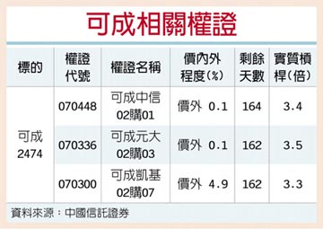 權證星光大道-中國信託證券 可成拚轉型 投入新領域