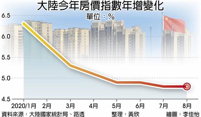 大陸今年房價指數年增變化
