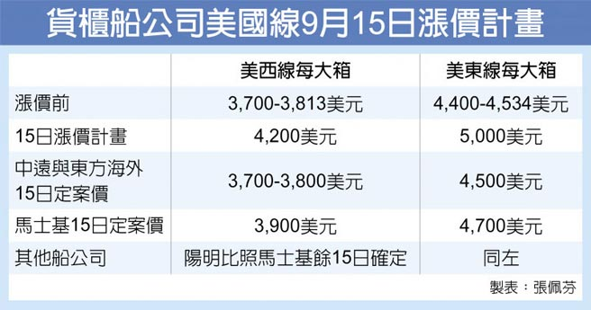 貨櫃船公司美國線9月15日漲價計畫