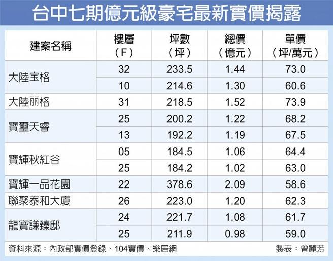 台中七期億元級豪宅最新實價揭露