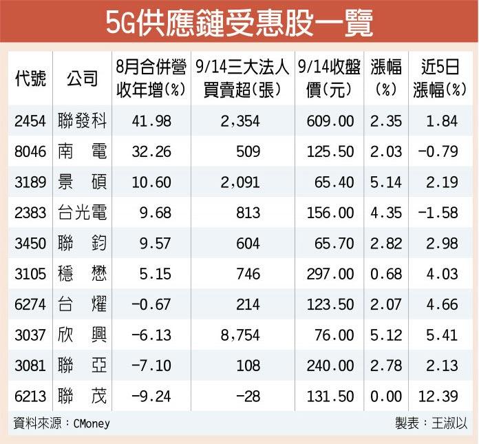 5G供應鏈受惠股一覽
