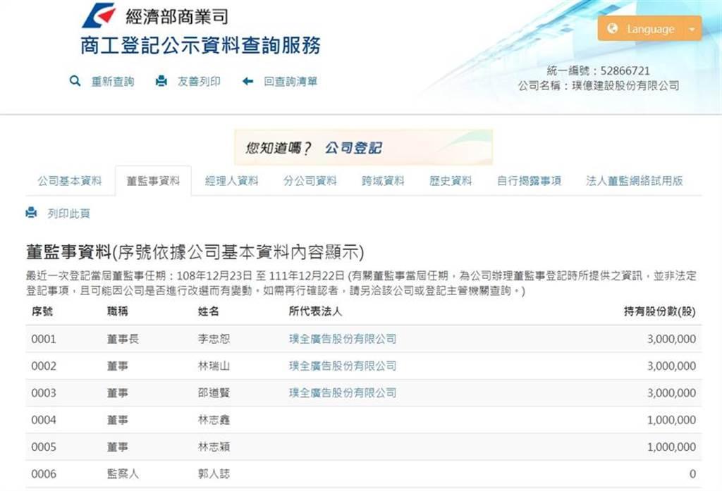 林志穎、林志鑫兄弟都列名璞億建設董事名單。(圖/取材自經濟部商業司)