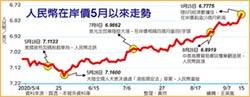 人民幣在岸價升破6.8元 16月新高