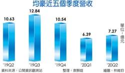 半導體設備收成 均豪明年營收看增2成