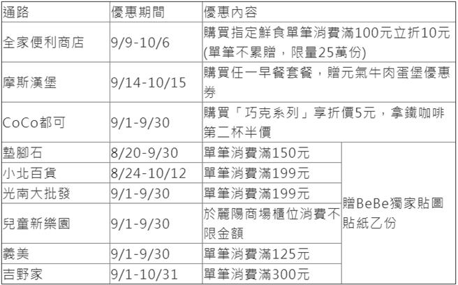 悠遊卡9月優惠表格。(取自悠遊卡公司)