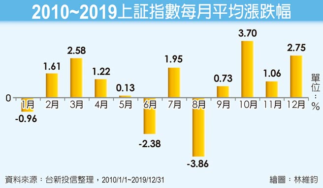 2010~2019上証指數每月平均漲跌幅