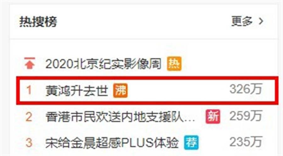 「黃鴻升去世」5字迅速登上微博熱搜關鍵字第一名。(圖/翻攝微博)