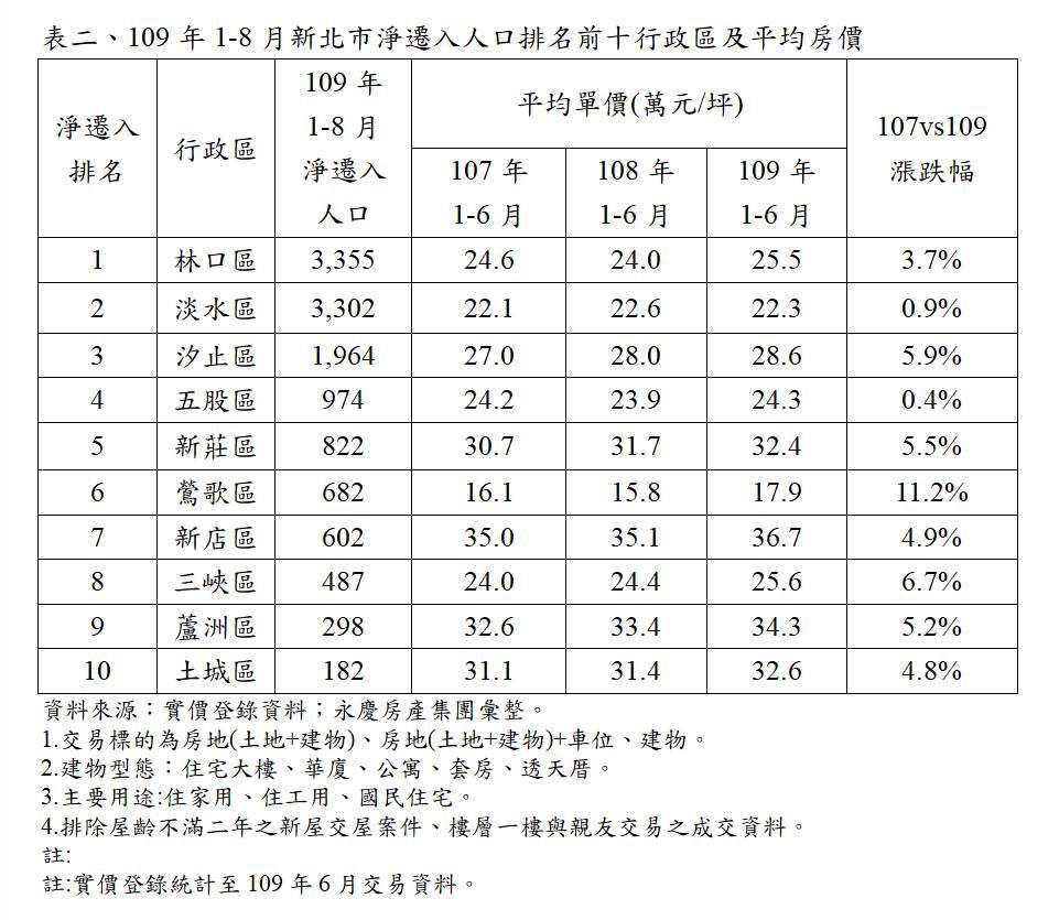 表二、109年1-8月新北市淨遷入人口排名前十行政區及平均房價