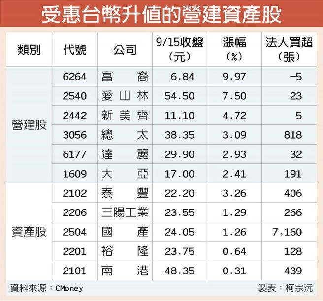 受惠台幣升值的營建資產股