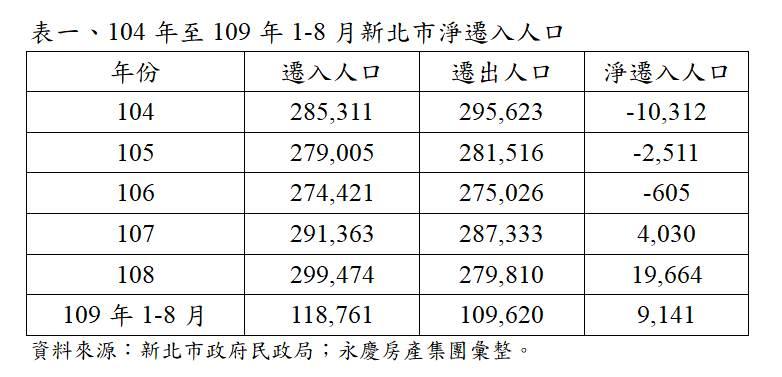 表一、104年至109年1-8月新北市淨遷入人口
