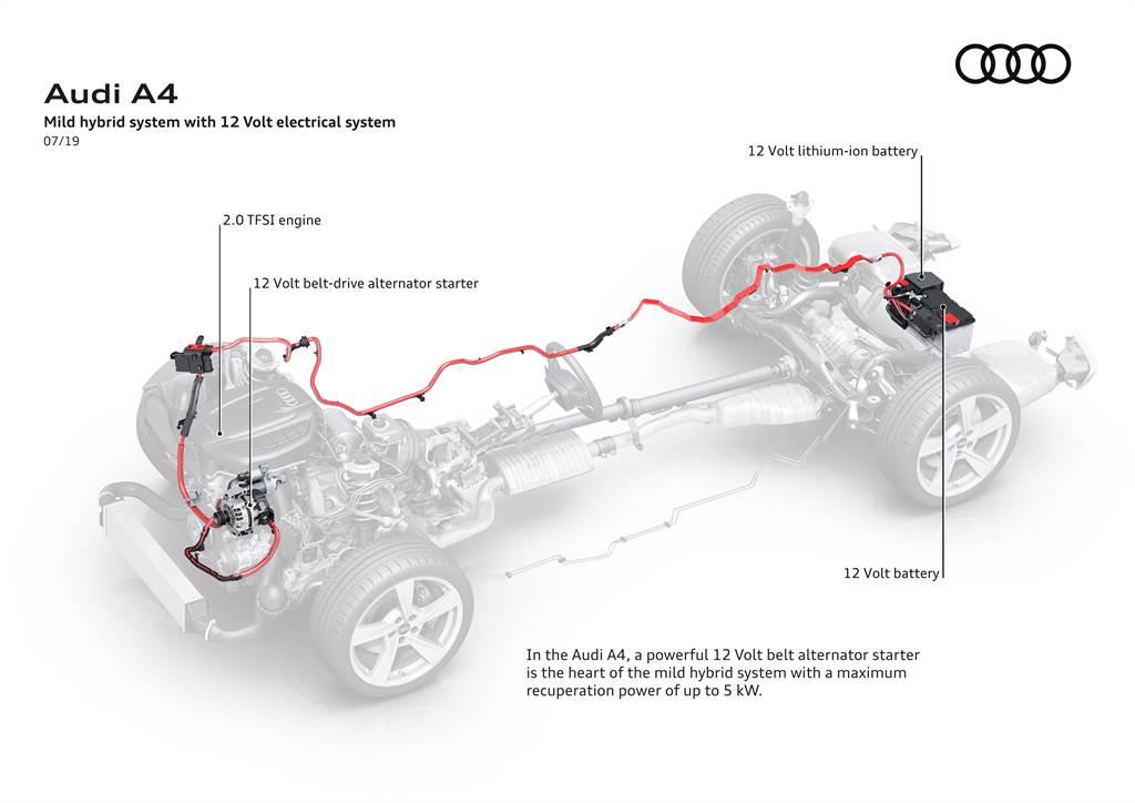 A4全車系皆搭載12V輕型複合動力系統