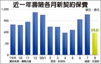 壽險8月新保費 90個月最低